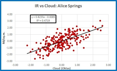 alice ir v cloud