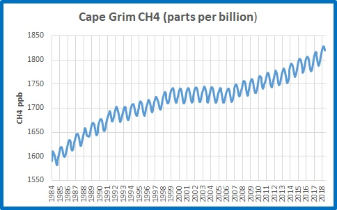ch4 graph