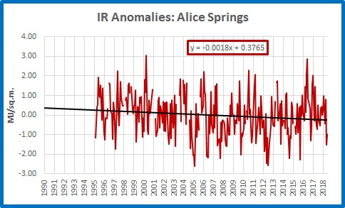 ir over time alice