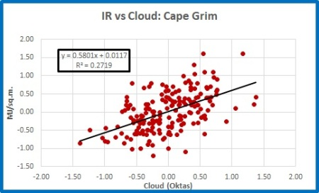 ir vs cloud capegrim