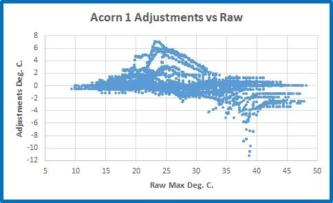 Ac1 raw adj