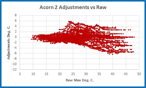 Ac2 raw adj