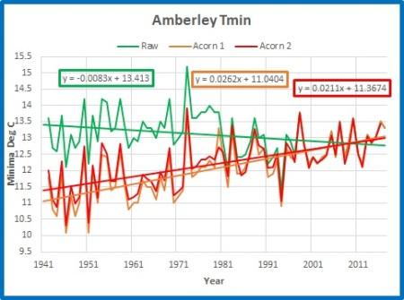 Amberley min annual