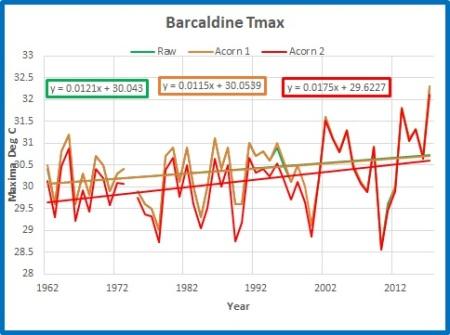 Barcaldine max annual