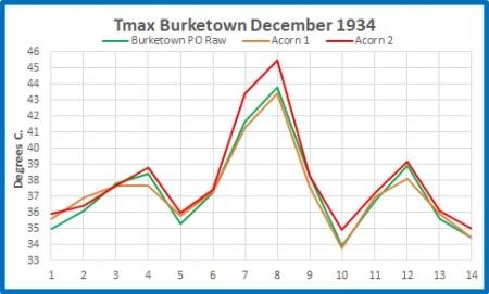 Burketown max 1934