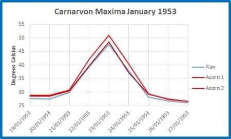 Carnarvon Max
