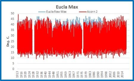 Eucla 1913-2017