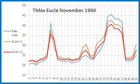 Eucla Nov 1960