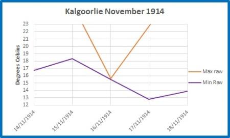 Kalgoorlie raw