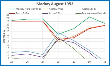 Mackay August 1953