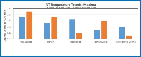 NT max trend