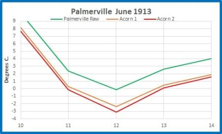 Palmerville min 1913