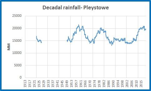 Pleystowe decadal rainfall