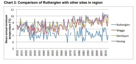 Rutherglen BOM comparison chart