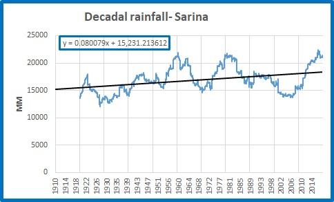 Sarina decadal rainfall