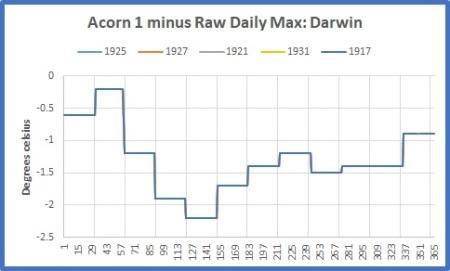 sq wave Darwin acorn 1