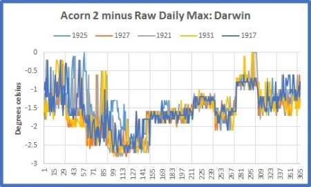 sq wave Darwin acorn 2