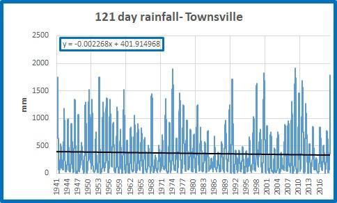 Tville 121d rainfall