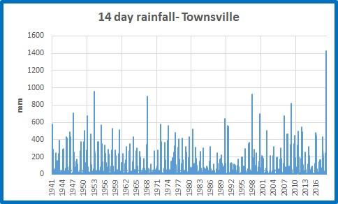 Tville 14d rainfall