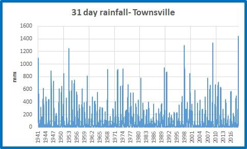 Tville 31d rainfall