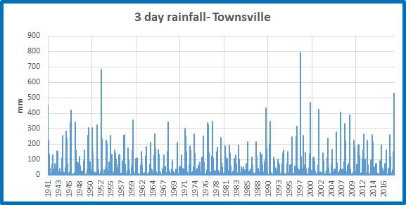 Tville 3d rainfall