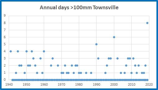 Tville days over 100mm