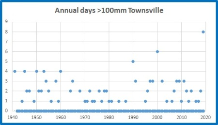 Tville days over 100mm