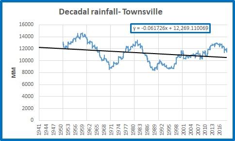 Tville decadal rainfall
