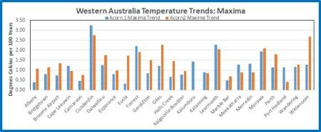 WA Max trend chart