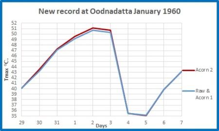 Oodnadatta record max