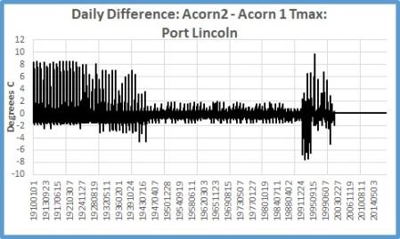 PortLincoln diffs max
