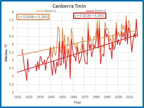 Canberra min ann trends
