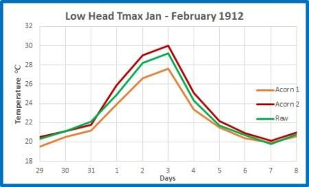 LowHd record max