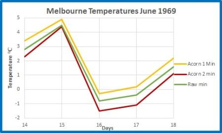 Melbourne record min