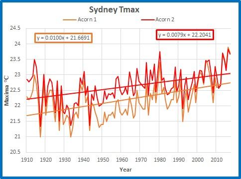 Sydney max ann trends