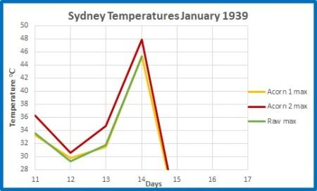 Sydney record max