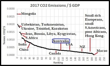 CO2per$