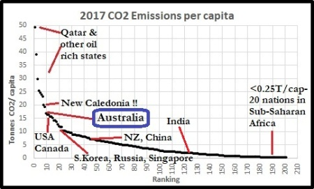 CO2percap