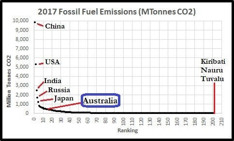 CO2top5