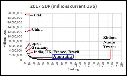 GDPtop5