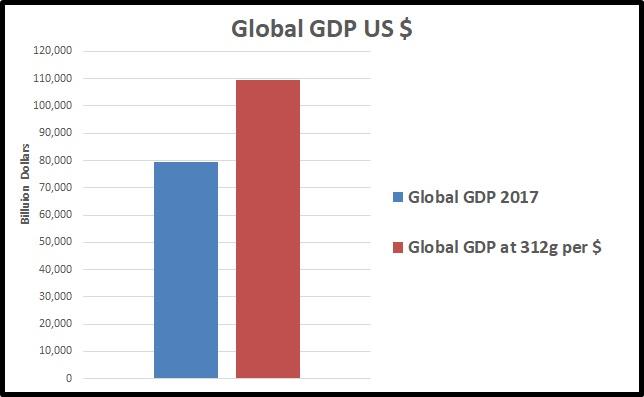 Global GDP Oz efficiency