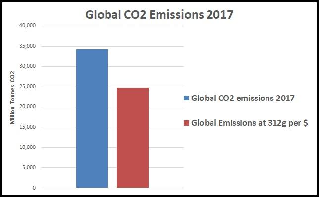 Global Oz efficiency
