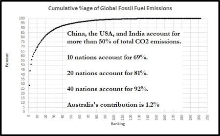 Globalco2 cum %