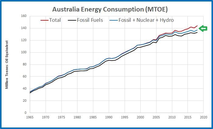 CO2 emissions Australia