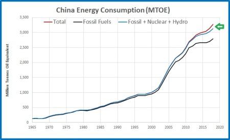 CO2 emissions China