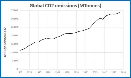 CO2 emissions global