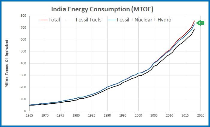 CO2 emissions India