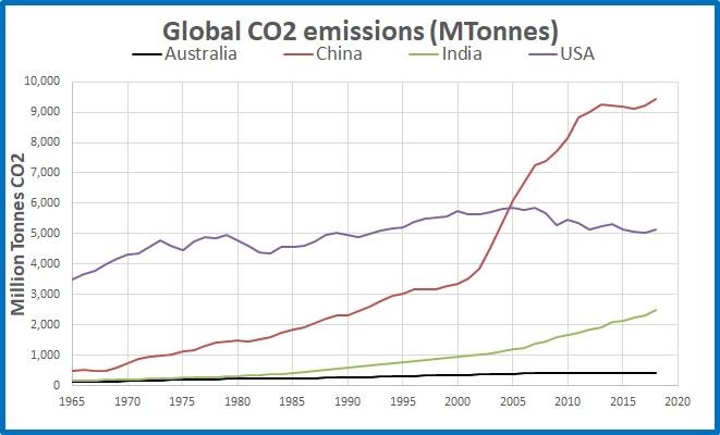 CO2 emissions top3 Oz