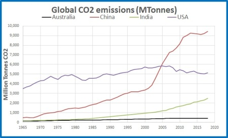 CO2 emissions top3 Oz