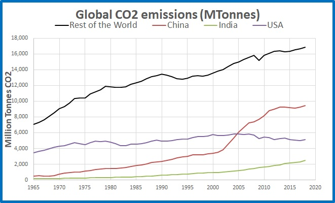CO2 emissions top3 rest